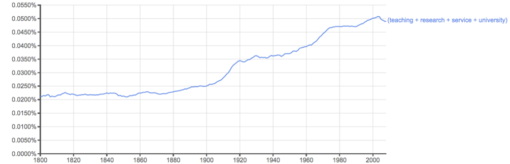 "Fig. 1: Google 4-gram for ""teaching+research+service+university"" from 1800 to 2000."