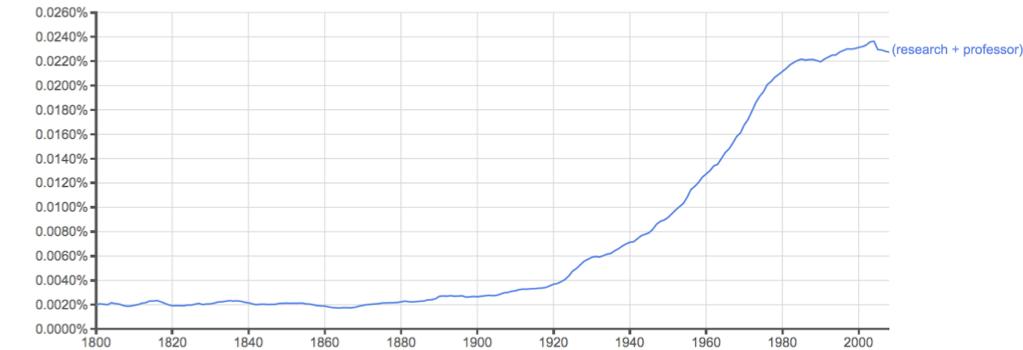 "Fig. 2: Google 2-gram for ""research+professor."""