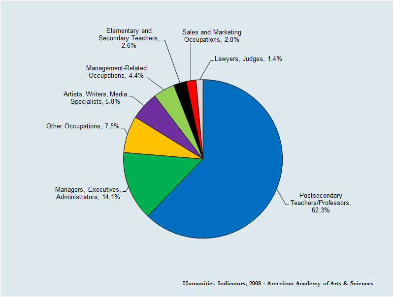 "Fig. 4. ""Principal Occupations of Employed English Ph.D.'s, 1995"" (Humanities Indicators, 2008, www.humanitiesindicators.org/content/indicatordoc.aspx?i=311; fig. III-8d). Basis for percentages: employed PhDs who received their terminal degree from a university in the United States and who were residing in the United States at the time of data collection in 1995."