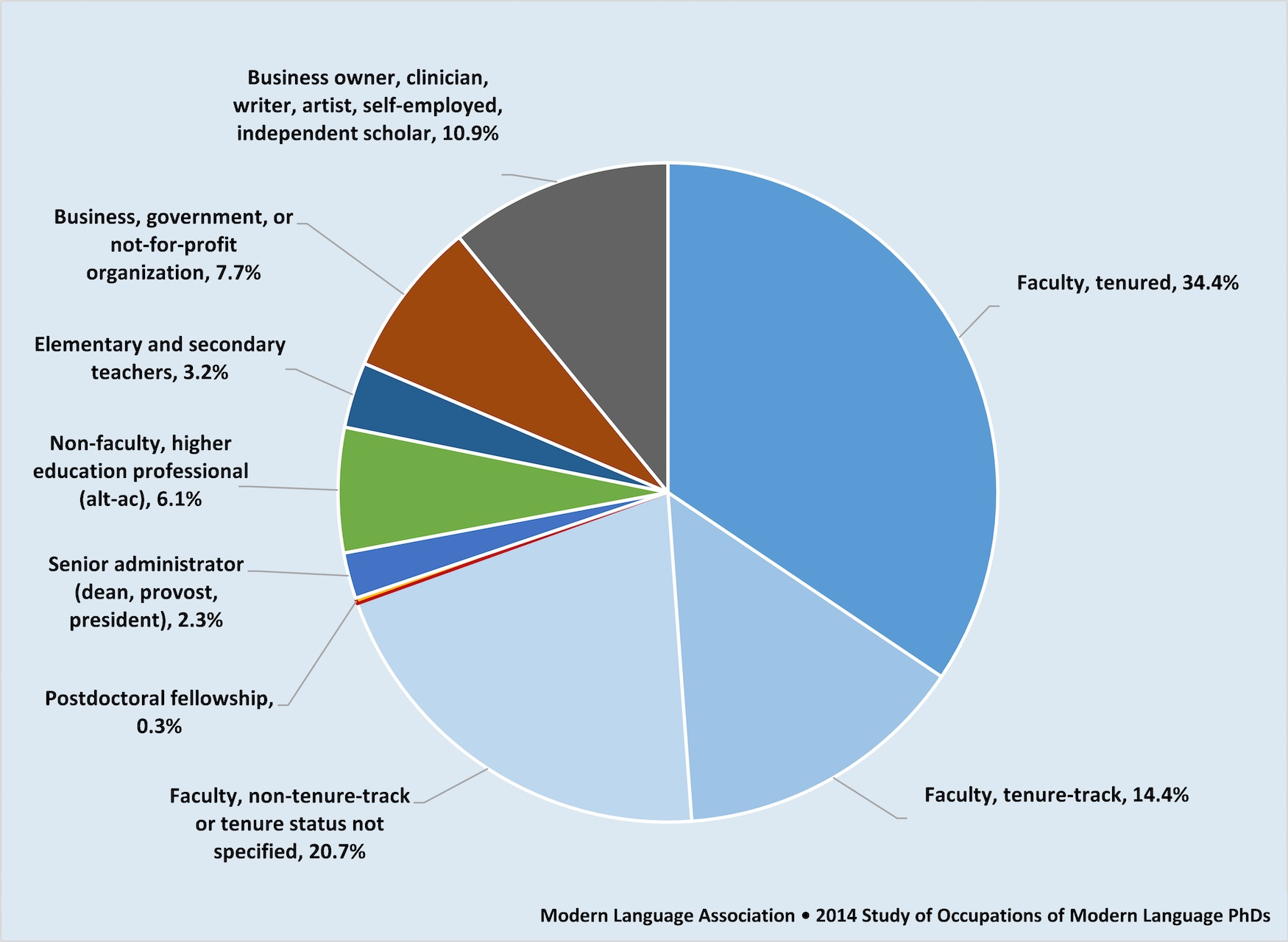 "Fig. 6. ""Occupations in 2014 of a Random Sample of Individuals Who Received a PhD in Modern Languages, 1996–2011"" (Office of Research, MLA, 2014; unpublished data file). Basis for percentages: 1,969 PhDs who received their terminal degree from a university in the United States and who were employed and residing in the United States at the time of data collection in 2013–14."